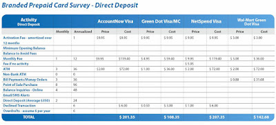 Cost of using a branded prepaid debit card with direct deposit