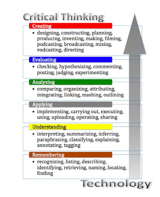 Ap psychology essay 2002