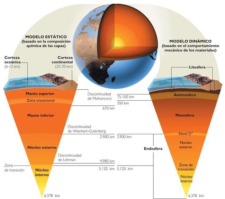 Estructura De La Tierra Para Colorear Imagui