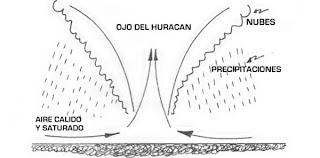 Cultura Miscelaneas Imagenes Dibujos Imagenes De Huracanes