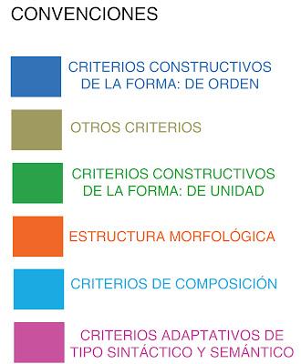 Comunicar Análisis Del Objeto Plancha De