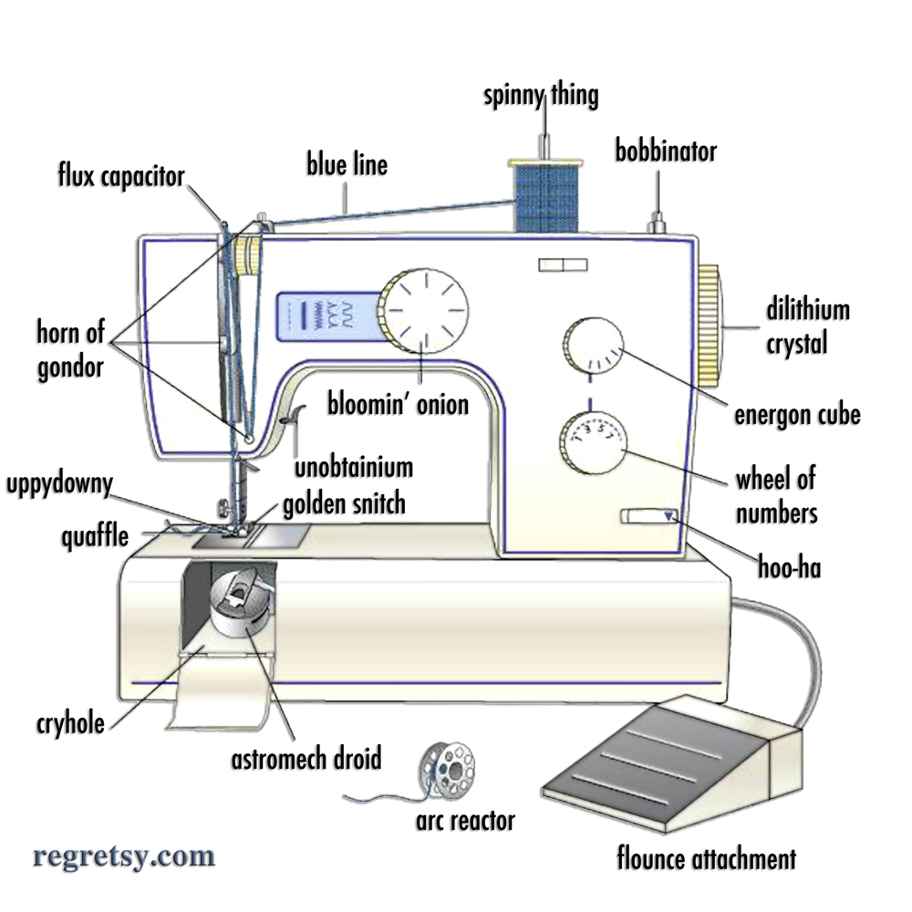 sewing machine technical terms explained. Black Bedroom Furniture Sets. Home Design Ideas