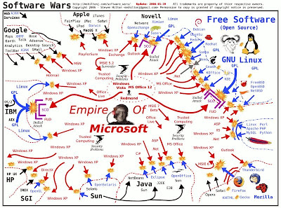 War with Microsoft