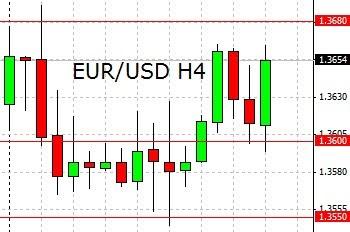franken euro chart