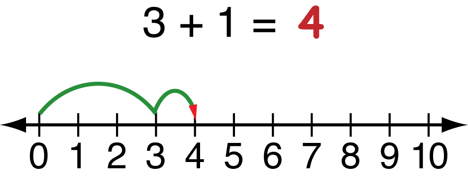Excel Math: Using Number Lines to Add and Subtract