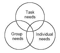 John Adair's Action-centred Leadership