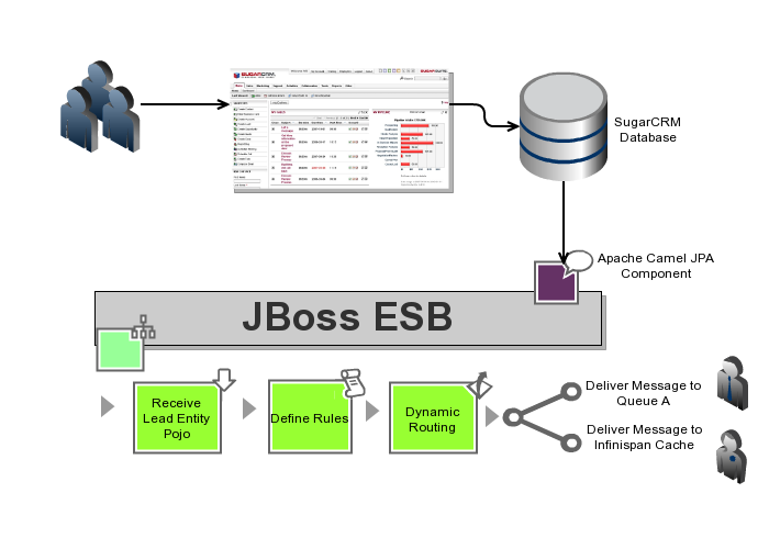 Polling any Database table with JBoss ESB 4 9 and Apache