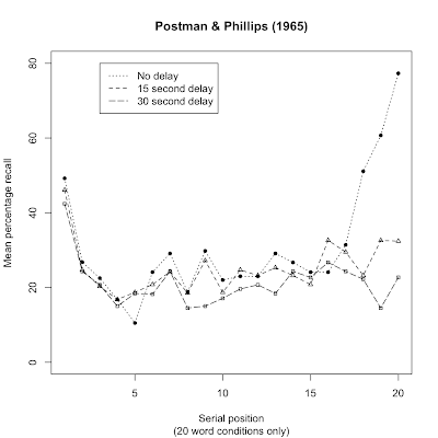Example of plotting a serial position curve in R   Psychological