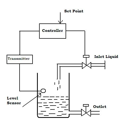 IS PROCESS CONTROL NOTES: TYPES OF CONTROL SYSTEM