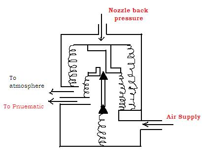 IS PROCESS CONTROL NOTES: TYPES OF PNEUMATIC RELAYS