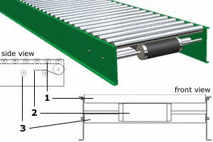 Material Handling Equipment: Conveyor