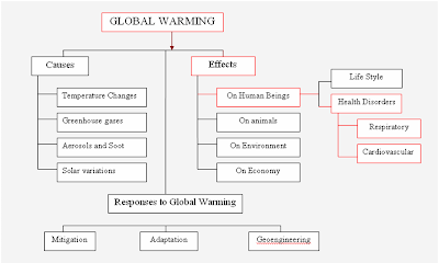Global Warming Concept Map.Aisha S Notebook Concept Mapping And Clustering