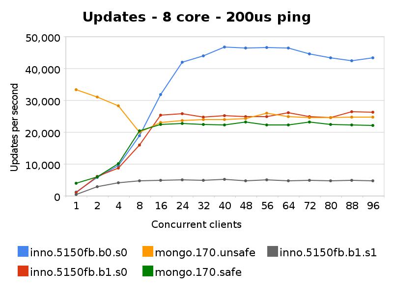 MySQL versus MongoDB - update performance | High Availability MySQL