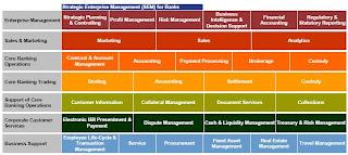 IT Management: Banking Solution - Architecture on problem and solution map, deloitte solution map, sap strategy map, sap netweaver map, sap product map, infor solution map, sap marketing map, sap road map, it services map, sap customer map, sap data map, sap enterprise map, risk heat map, sap security map, sap value map, sap process map,