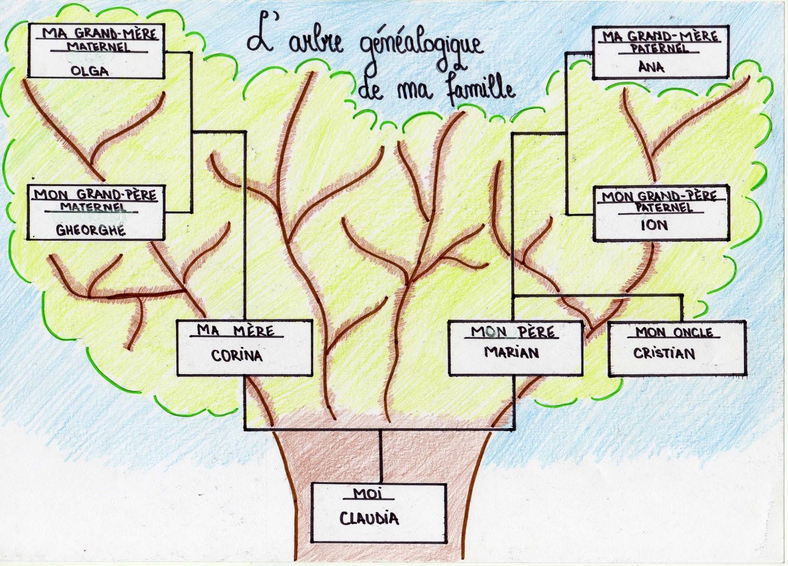 Claudia Raducanu L Arbre Genealogique De Ma Famille