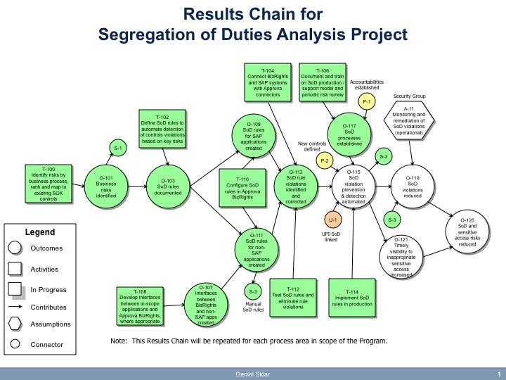 Toolkit  Results Chains And Benefits Registers