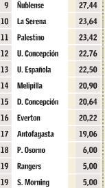 Descenso 2008 (Tabla Acumulada)