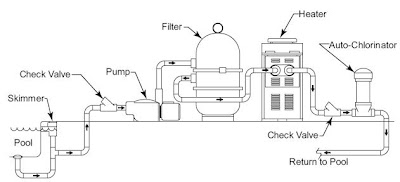 This Old Pool: Basic Swimming Pool Pump And Filter Diagram