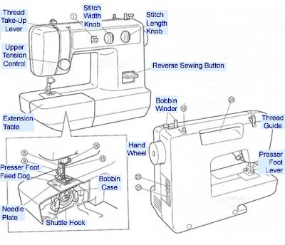 Fibre Yarn Fabric: Parts of a sewing machine
