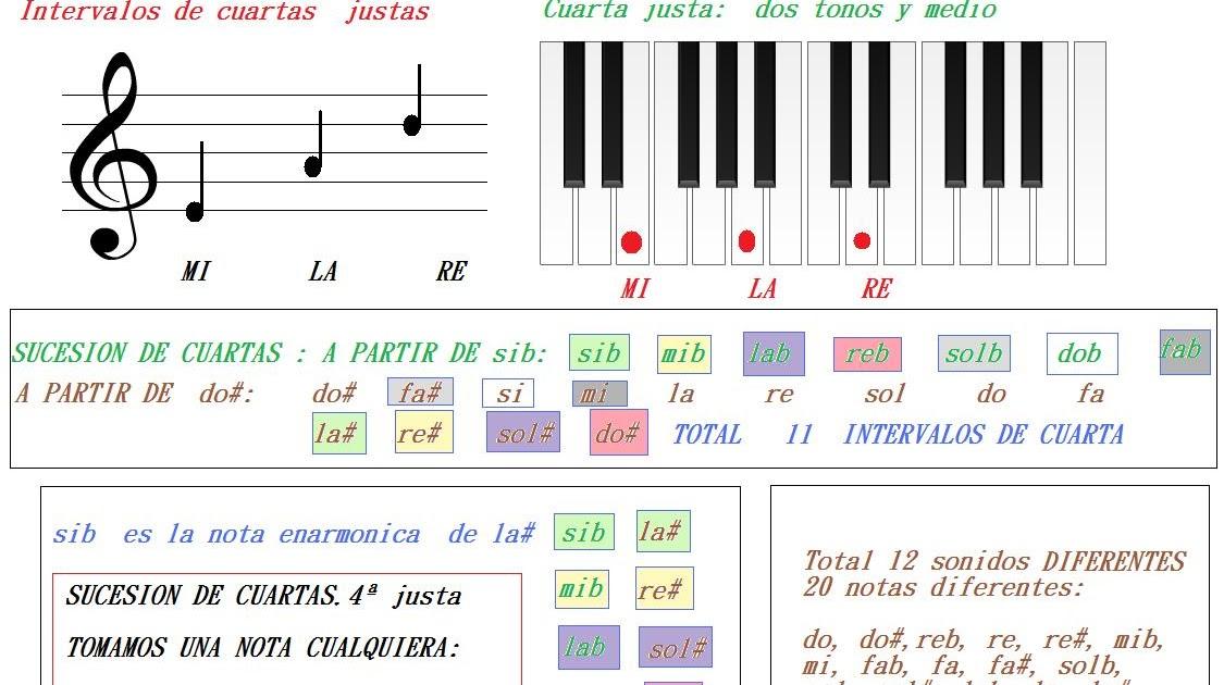 Música y piano. Todo sobre música.: Intervalos de cuarta