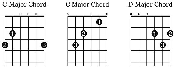 free guitar class  1 4 three essential chords  g