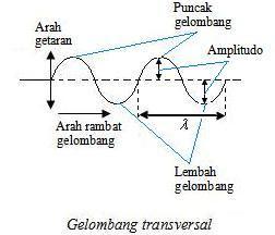 Gelombang Transversal Fisika Gelombang