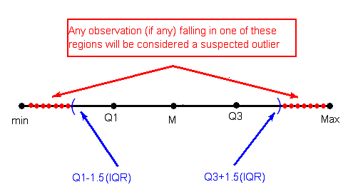 how to find iqr in statistics