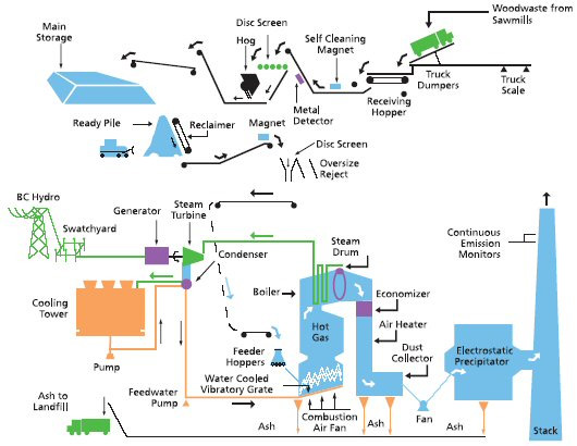 thermal power plant layout design manual e books Isolation Point in Thermal Power Plant inside power station biomass power plantbiomass power plant