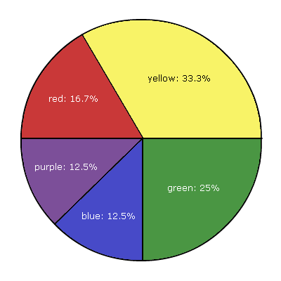 Slimbolala: Pie Chart of Each Color's Percentage of the ...
