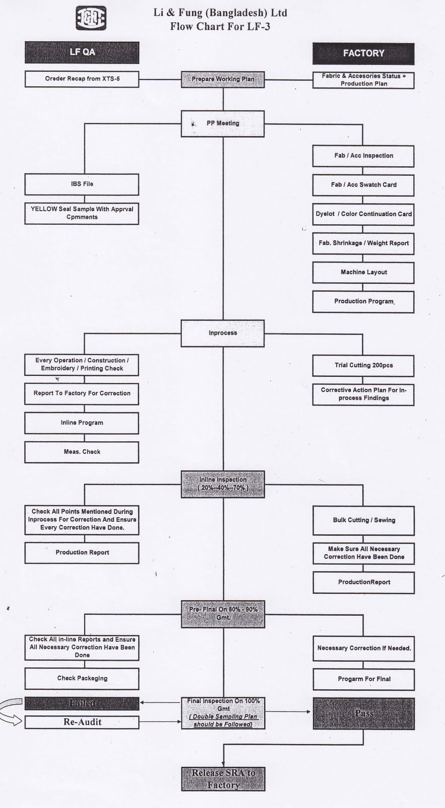 Azmol's Blog: Flow Chart of Quality department with Supplier