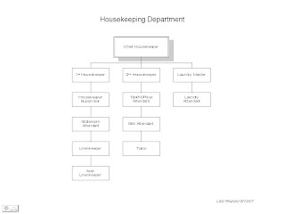 Introduction and organization chart of large delux hotel housekeeping also management february rh hotelmanagement firojkhanspot