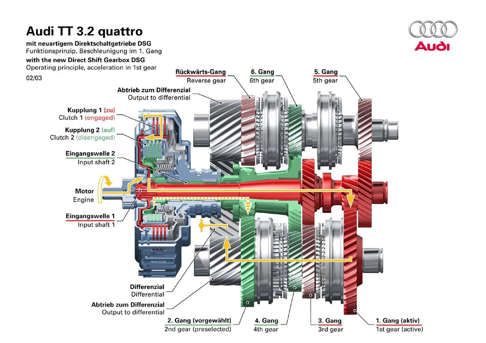 This Technology Is Heavily Used In Race Cars And Also Luxurious Like Audi Mercedes Benz Bmw Nissan Volkswagen The Gears
