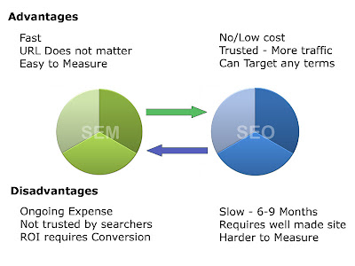 The Relationship Between SEO and SEM