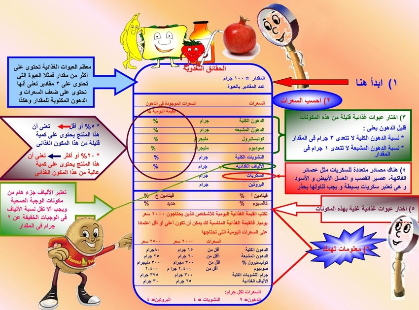 تخطيط الوجبات الغذائية