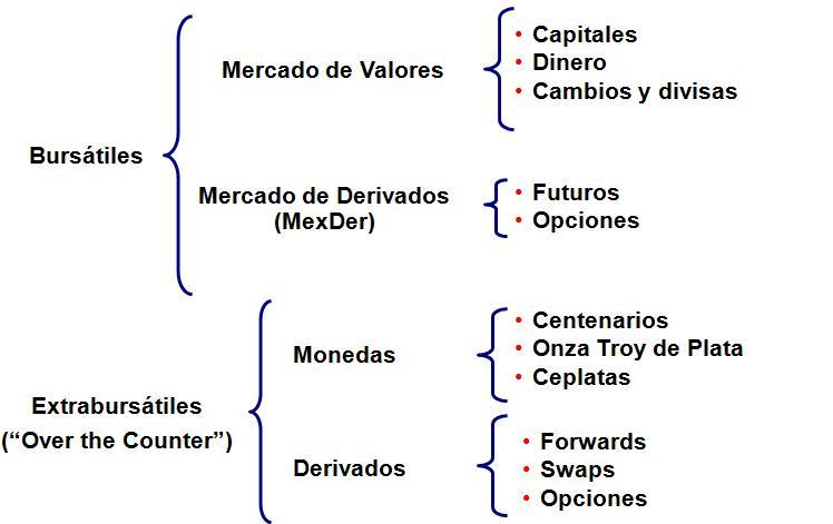 Uvm Mf Finanzas 1 Estructura De Los Mercados Financieros