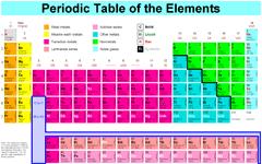 www lenntech com espanol tabla periodica htm: