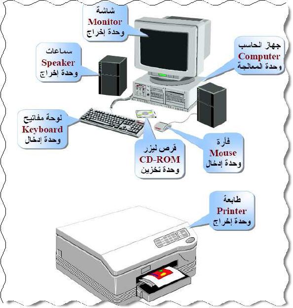 مكونات الحاسب الآلي