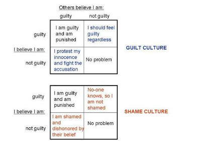 the kraalspace guilt based and shame based cultures now it seems to me that a lot of people on the left are caught in our guilt based culture and are desperately seeking a way out in the past we westerners