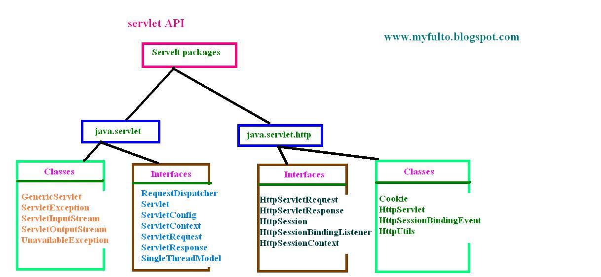 Singlethreadmodel interface in servlet