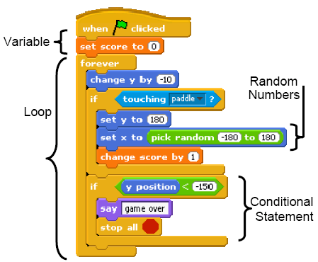 Scratch Programming and 3rd Grade Common Core – Grow a