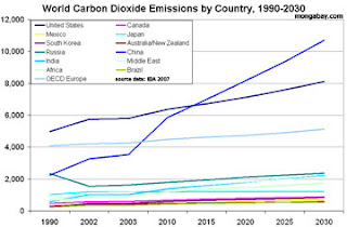 co2 emission report