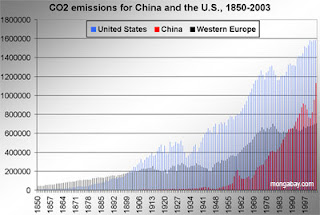 co2 emission status