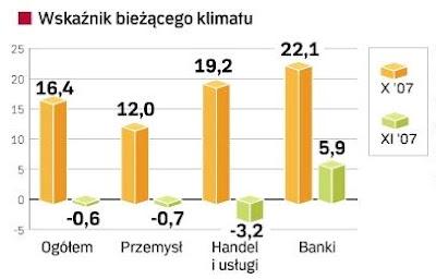 Wskaźniki klimatu gospodarczego