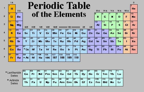 Dyutita brand periodic table for P table of element