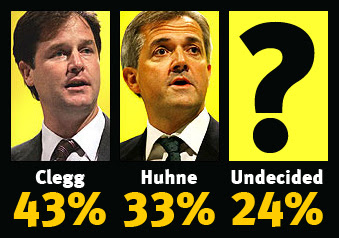 Clegg: 43% Huhne: 33% Undecided: 24%