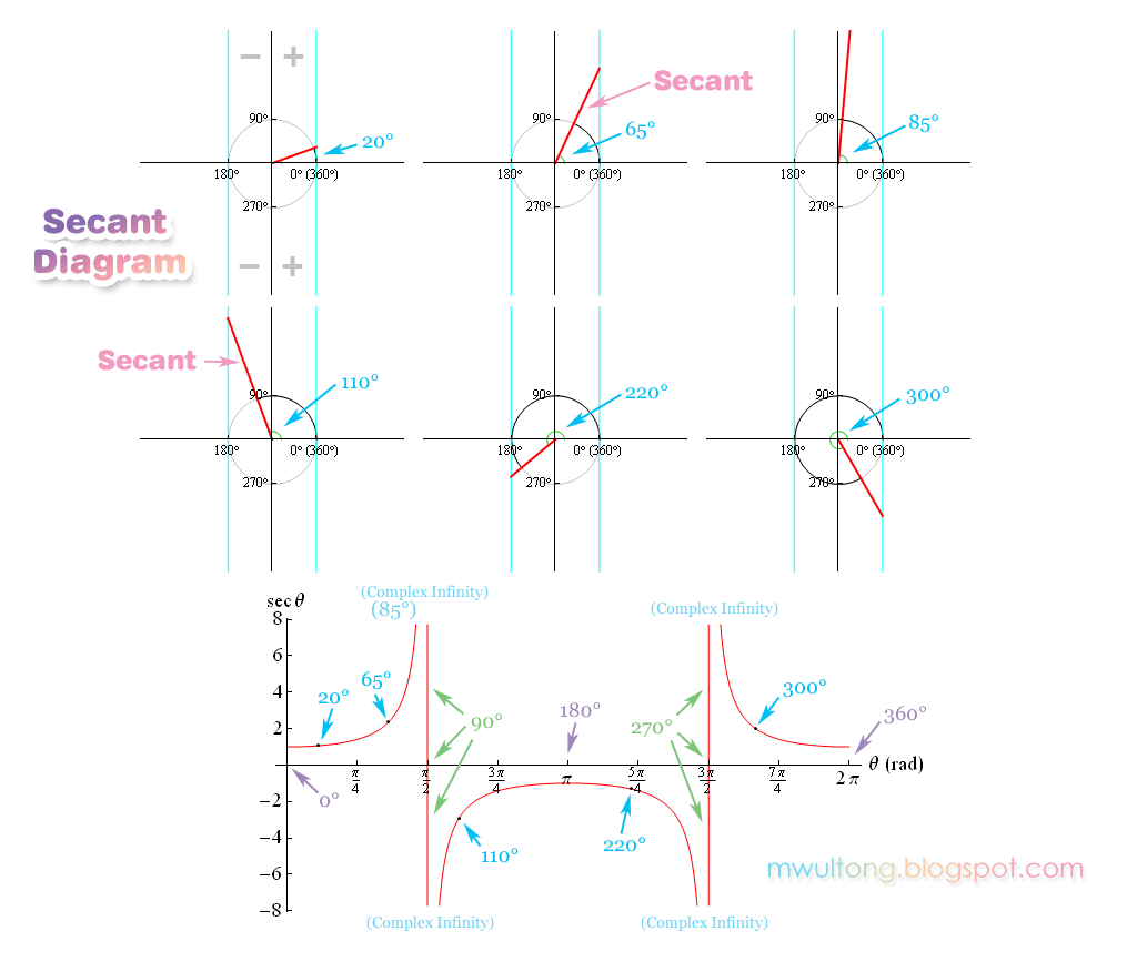 시컨트; Secant Diagram, Sec Graph