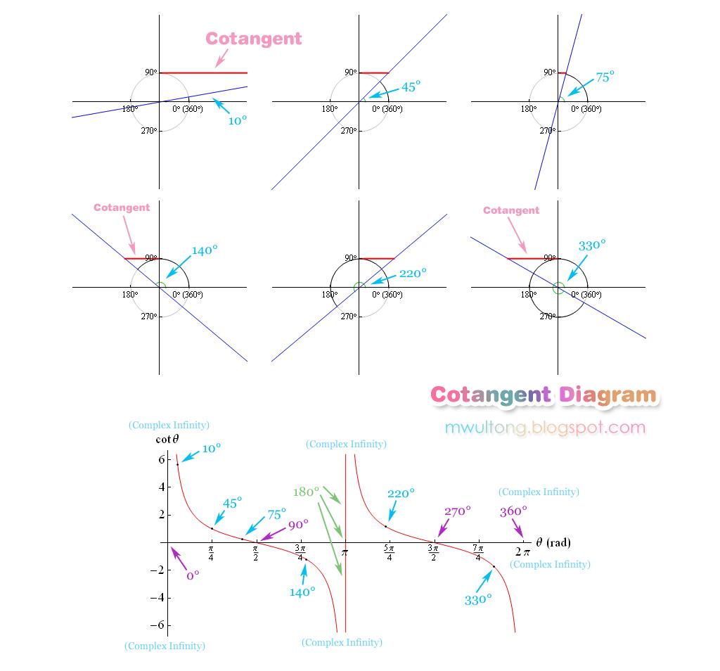 코탄젠트 그래프; Cot, Cotangent Graph