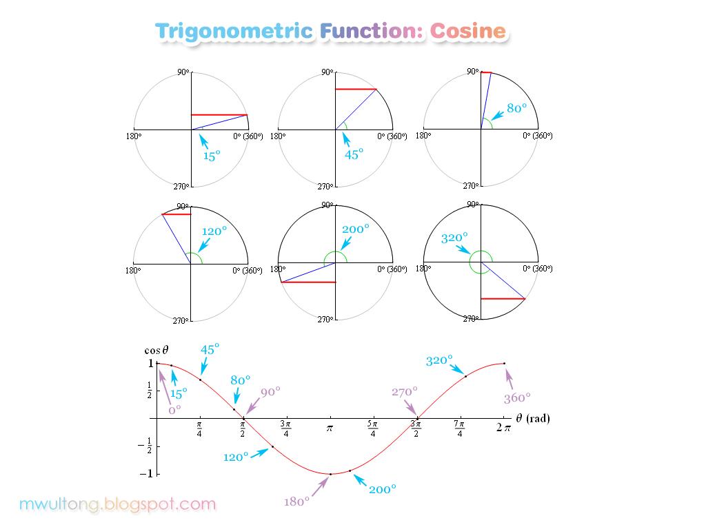 코사인 그래프: Cos, Cosine Graph