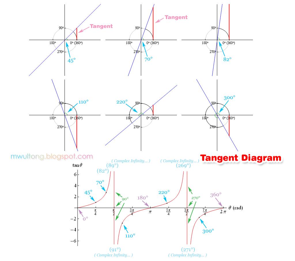 Tangent Diagram: 탄젠트 그래프