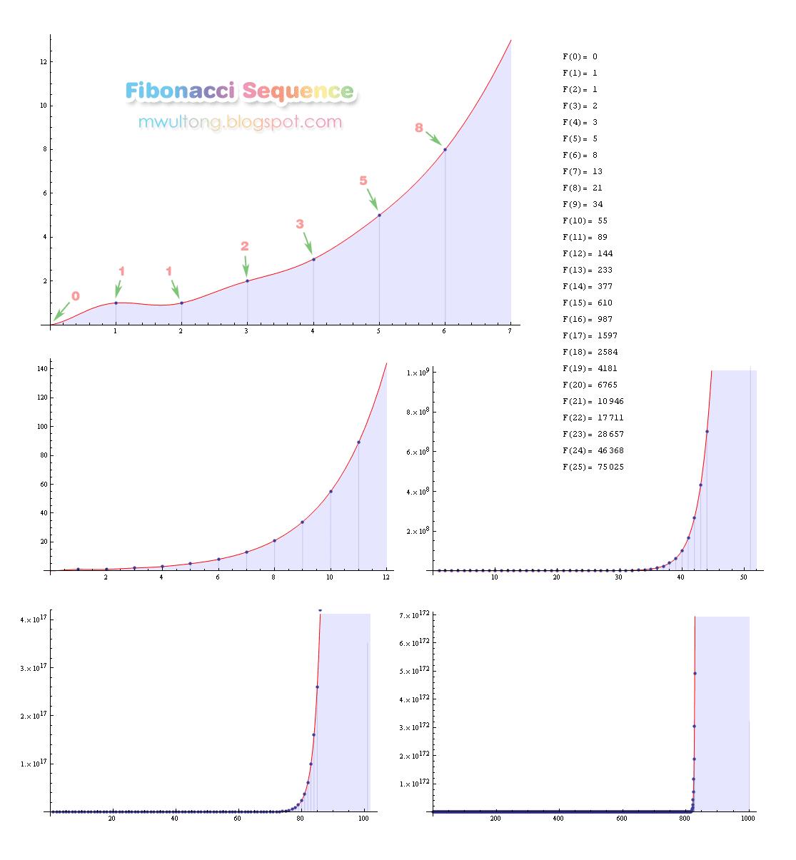 피보나치 수열 그래프